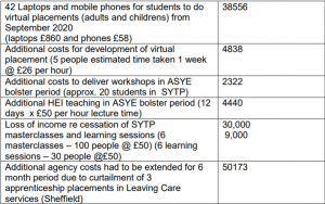 A Chart in the report showing the costs needed to DfE